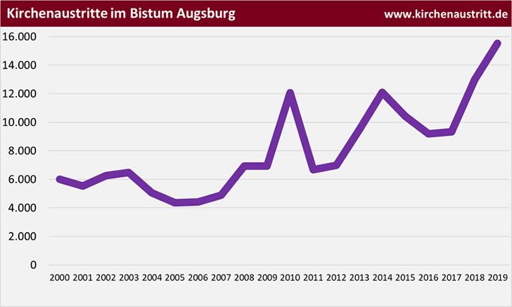 Kirchenaustritte im Bistum Augsburg