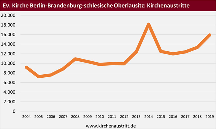 Kirchenaustritte aus der Evangelischen Kirche Berlin-Brandenburg-schlesische Oberlausitz