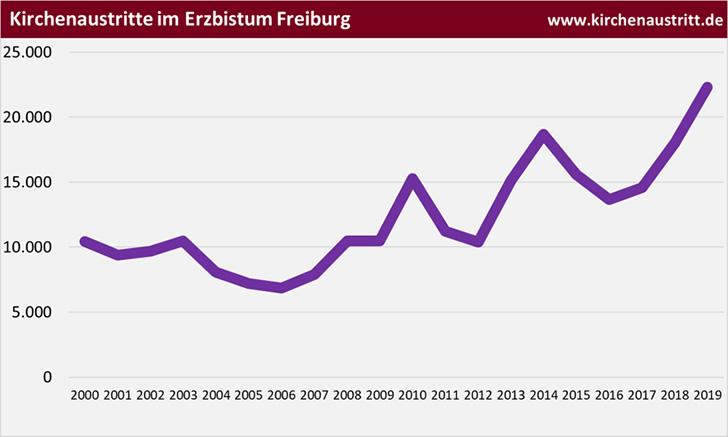Kirchenaustritte im Erzbistum Freiburg