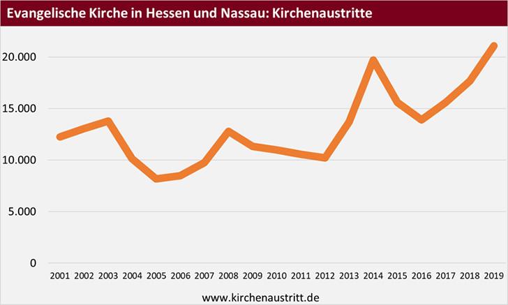 Kirchenaustritte aus der Evangelischen Kirche in Hessen und Nassau