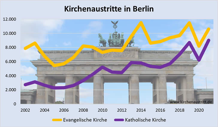 Kirchenaustritte in Berlin