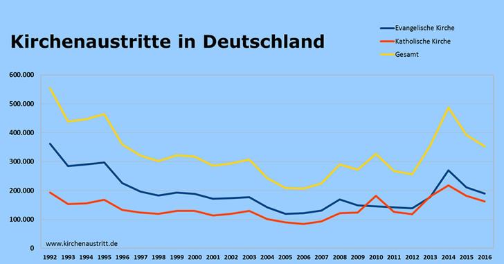 Kirchenaustritte Statistik