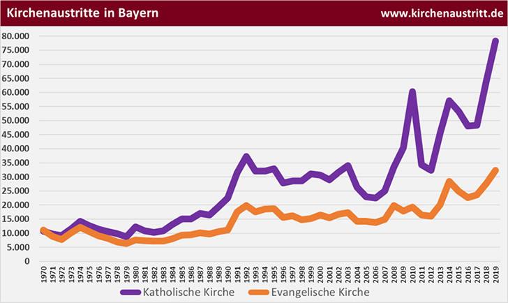 Kirchenaustritte in Bayern