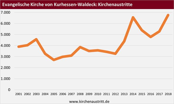 Kirchenaustritte aus der Evangelischen Kirche von Kurhessen-Waldeck
