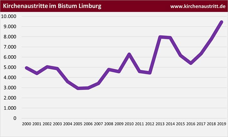 Kirchenaustritte im Bistum Limburg