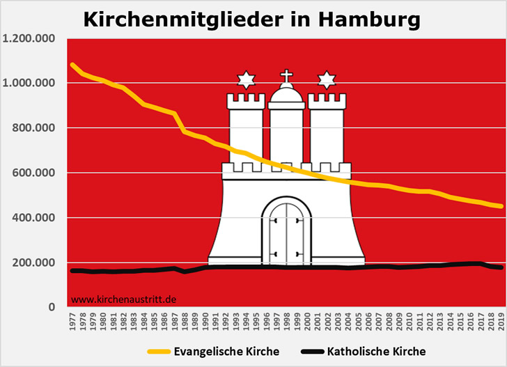 Mitglieder der Katholischen und Evangelischen Kirche mit Wohnsitz in Hamburg