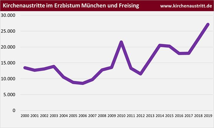 Kirchenaustritt im Erzbistum München und Freising