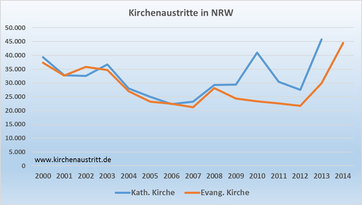 Kirchenaustritte in Nordrhein-Westfalen