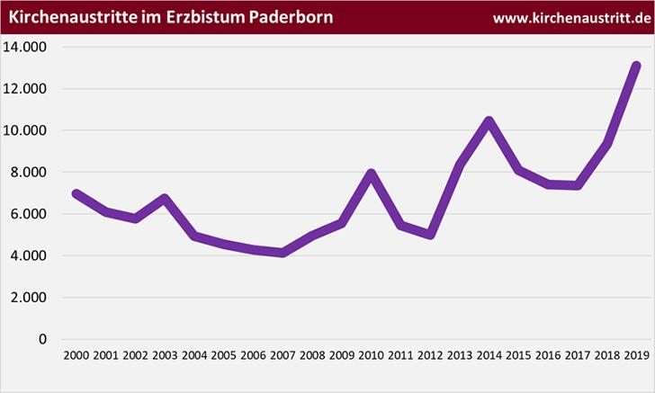 Kirchenaustritte im Erzbistum Paderborn