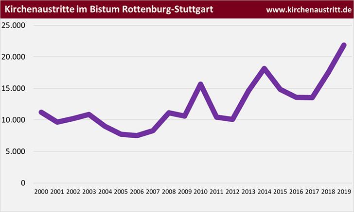 Kirchenaustritte im Bistum Rottenburg-Stuttgart