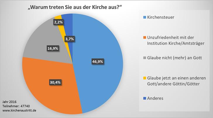 Umfrageergebnis 2016